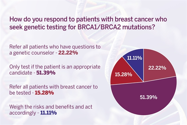 About half of our respondents said they only refer patients with breast cancer to genetic testing if they meet the criteria for it. Almost a quarter said they refer all patients with questions about genetic testing to genetic counselors.