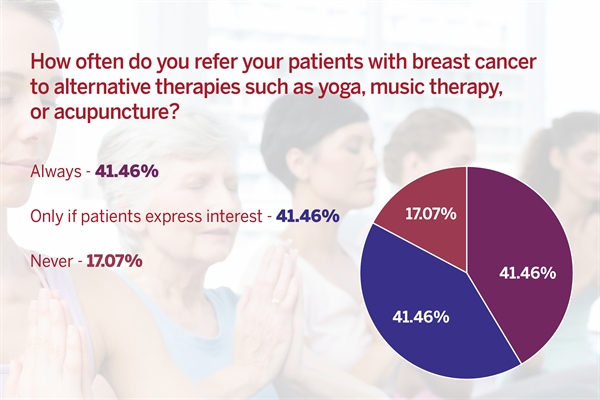 Results were equally split between the number of respondents who always refer their patients to alternative medicines such as yoga, music therapy, and acupuncture compared with those who refer patients only if they express interest.