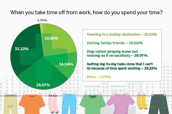 What does a vacation mean to you these days? Does it just mean time off to recharge, or is it an opportunity to get personal tasks accomplished? One third of CTA poll respondents use their time off to complete tasks they can't get done because of work.