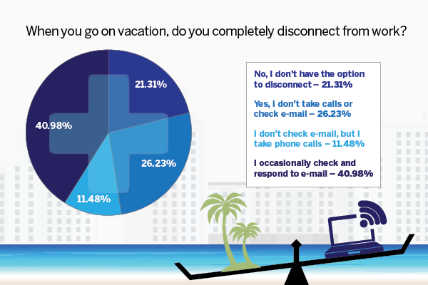 "In this age when technology allows us to be ""connected"" at almost any time, in any place, we were curious about how many of you actually completely disconnected while you were away from work. About 40% of the CTA poll respondents said that they only occasionally check and respond to email while on vacation."