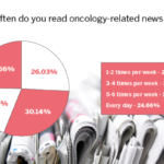 Around 30% of poll takers indicated that they read oncology news 3 to 4 times a week and almost 25% of our respondents indicated that they read oncology news every day.