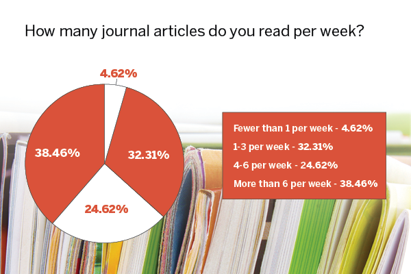 Nearly 40% of our respondents indicated that they read more than 6 journal articles a week.