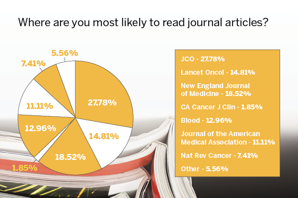 The Journal of Clinical Oncology was the go-to resource for journal articles for almost 28% of respondents, followed by the New England Journal of Medicine, Lancet Oncology, Blood, and JAMA, respectively.