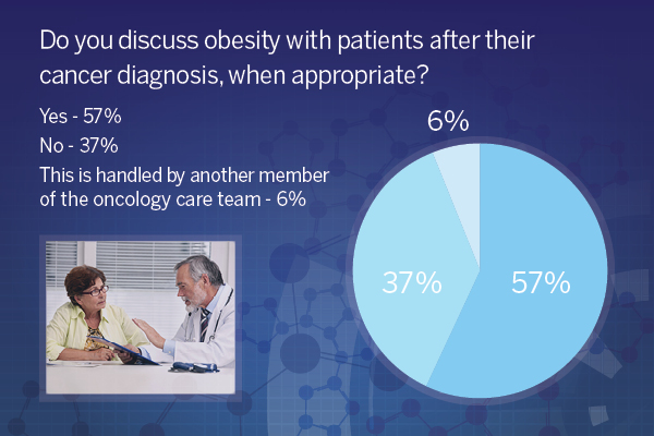 57% of respondents indicated that they discuss obesity with their patients after they are diagnosed with cancer, however nearly 40% of those polled indicated that they do not discuss the topic.
