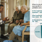The consensus from our audience was almost exactly evenly split between discussing palliative care with patients at the beginning of treatment and after all treatment options have failed.Recent research, however, suggests that palliative care as a method to ease the symptoms of cancer treatment is most effective at the onset of treatment.