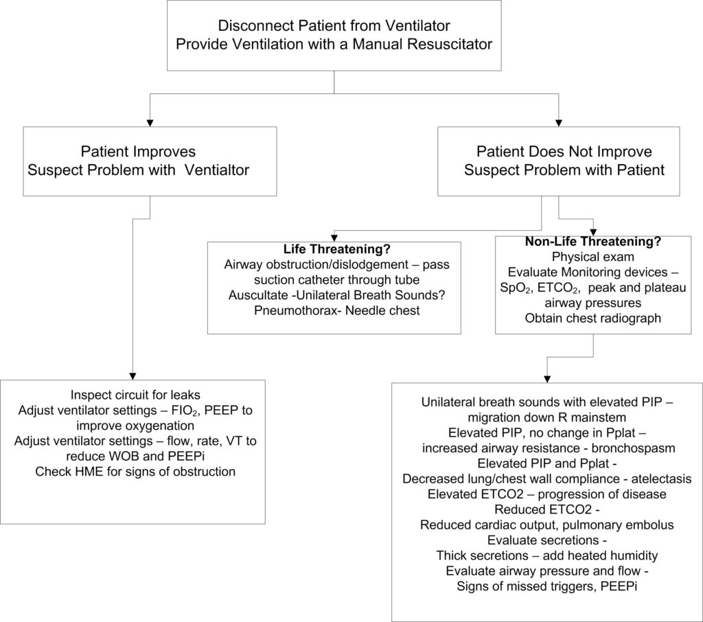Respiratory Distress on the Ventilator - Cancer Therapy Advisor