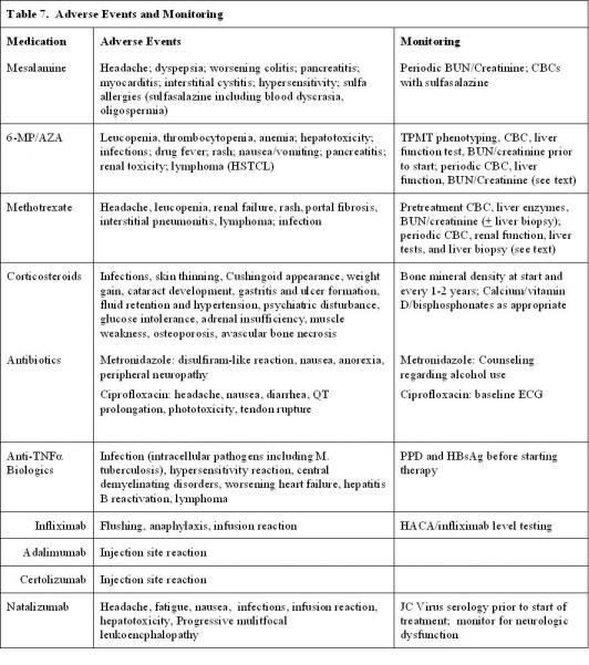 Crohn's disease - Cancer Therapy Advisor