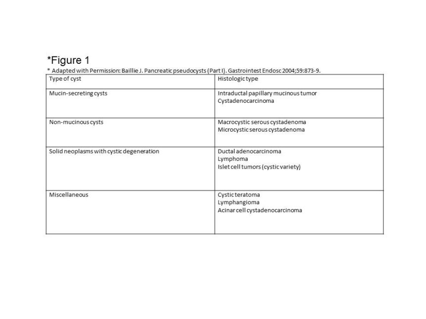 Fluid Collections And Pseudocysts Cancer Therapy Advisor