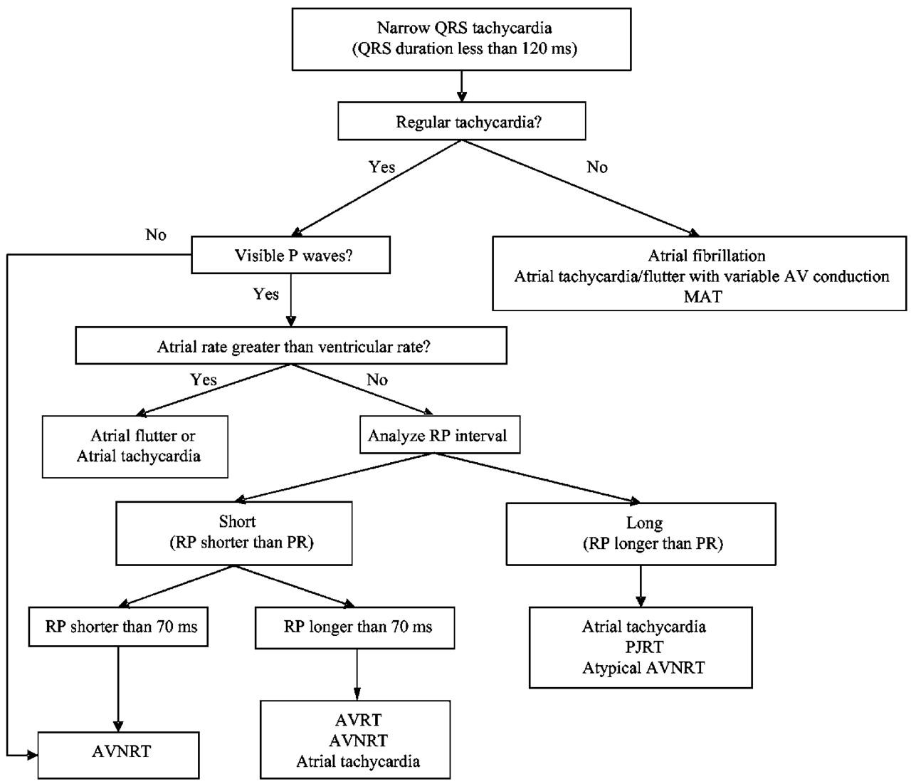 Supraventricular Tachycardia Non Cardiac Surgery Cancer Therapy Advisor