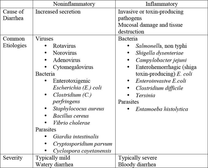 Diarrhea; Acute - Cancer Therapy Advisor