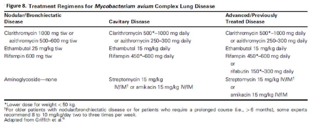Tuberculosis and Mycobacterial Pneumonia - Cancer Therapy