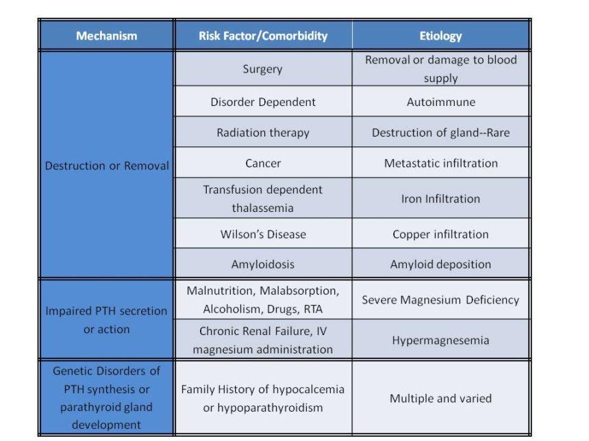Hypoparathyroidism - Cancer Therapy Advisor