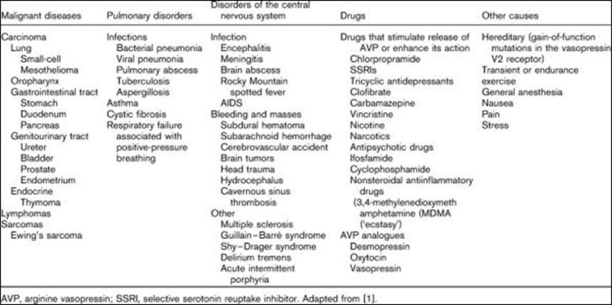 Syndrome of inappropriate antidiuretic hormone (SIADH