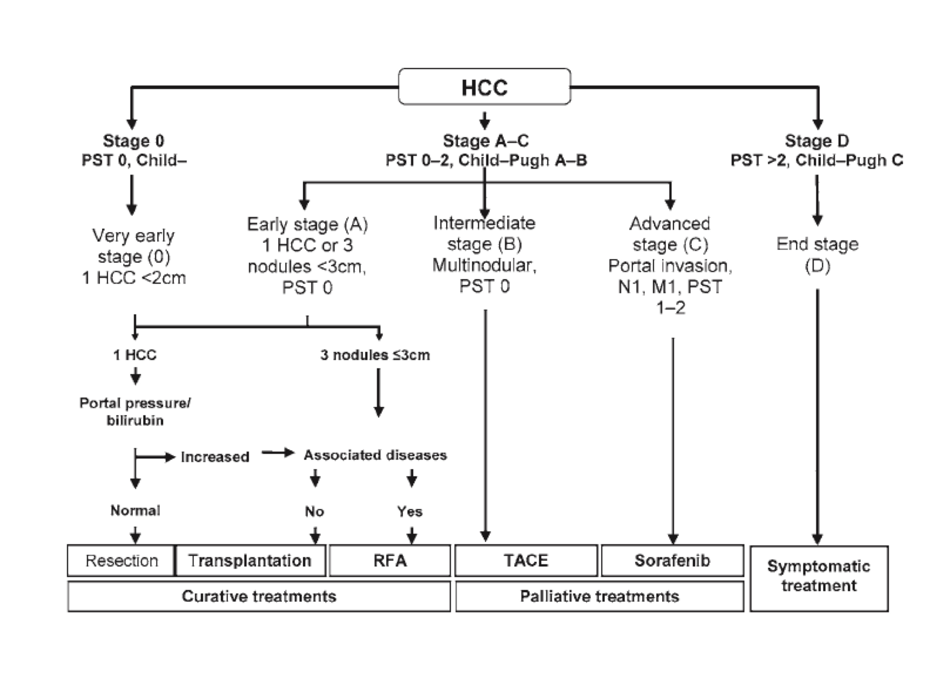 Hepatocellular Carcinoma Cancer Therapy Advisor