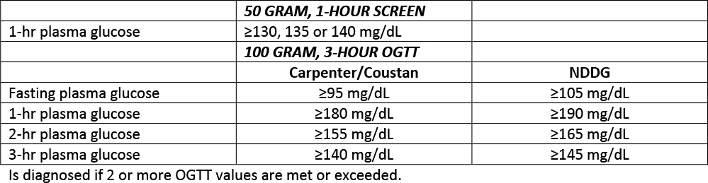 Gestational Diabetes Blood Sugar Tracking Chart