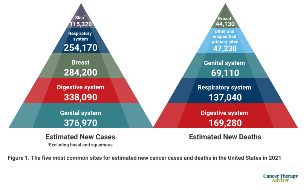 colorectal cancer epidemiology 2021