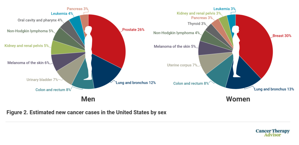 American Cancer Society 2021 Statistics Report Shows ...